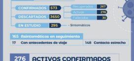 Coronavirus en Chaco| Salud confirmó 30 fallecidos y 576 casos positivos de COVID-19