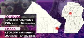 En el inicio de junio, Chaco desplazó a Córdoba del tercer lugar y la duplica en muertos y contagiados