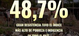 Según el INDEC: Gran Resistencia tiene el índice más alto de pobreza e indigencia en todo el país