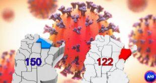 Chaco sumó 150 casos nuevos de Coronavirus y 13 fallecidos en un día